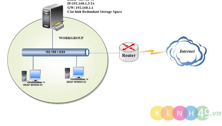 [Lab9.3] Cấu hình Redundant Storage Space trên Windows Server 2012