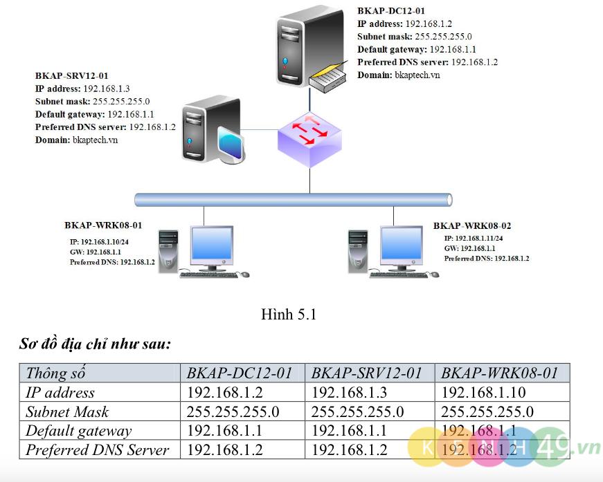 [Lab5.1] Cài đặt Tool Network Monitor 3.4 & Giám sát lưu lượng mạng