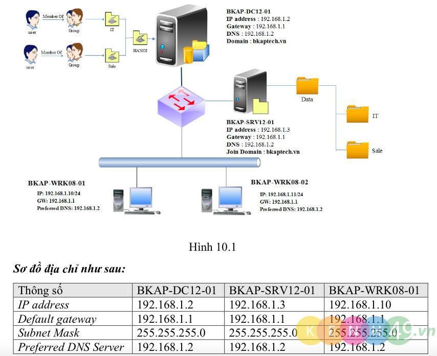 [Lab10.1] Cấu hình và phân quyền chia sẻ dữ liệu trên Windows Server 2012