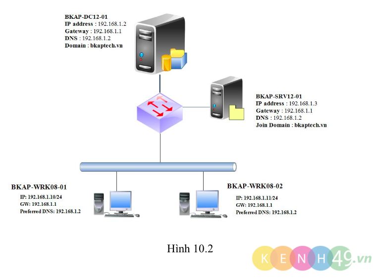 [Lab10.2] Cấu hình Shadow Copies và Windows Server Backup trên Windows Server 2012