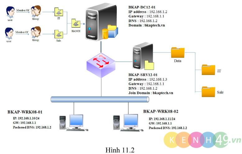 [Lab11.2] Giám sát tệp tin và bắt xóa file trên Windows Server 2012