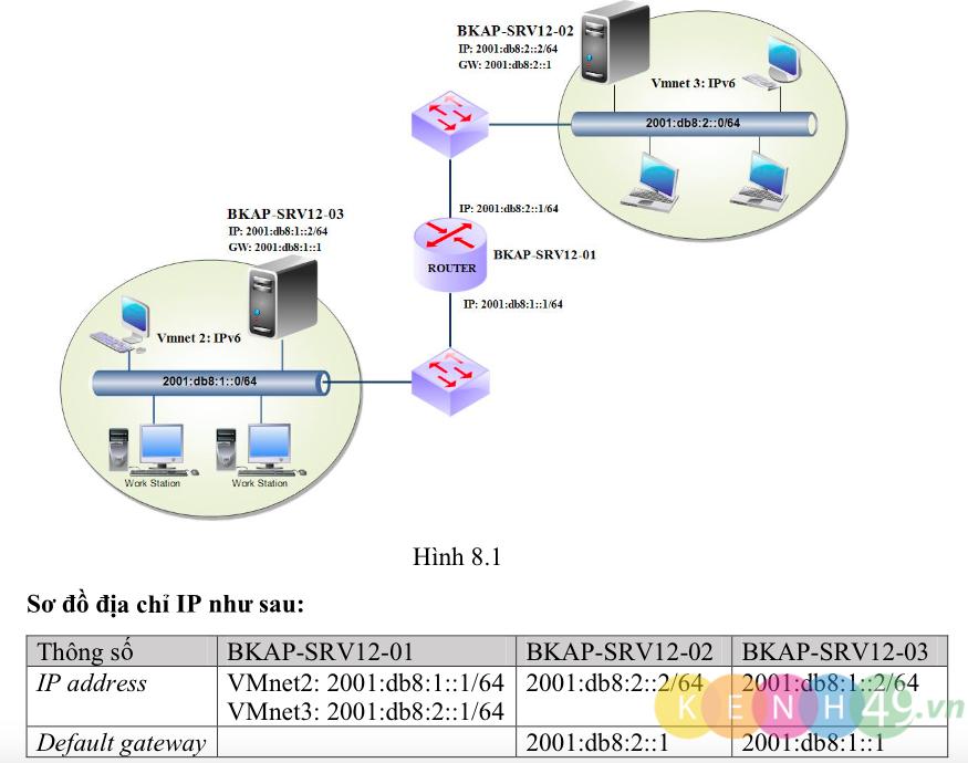 [Lab8.1] Triển khai mạng với IPv6